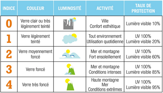 tableau-indices-solaires